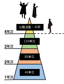 大学の理想的な単位の目安をピラミッド風の図に表した